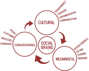 socialbrandblog